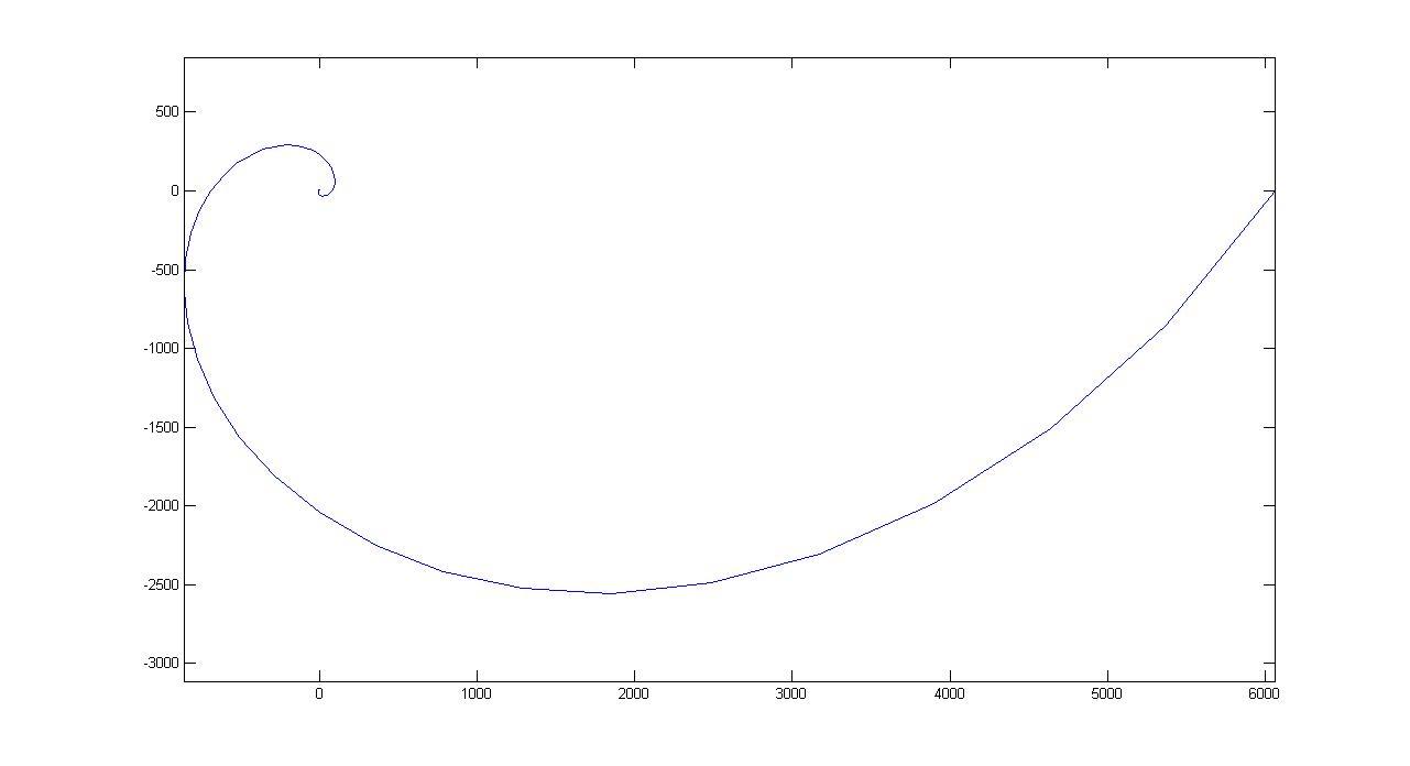 阿基米德螺线